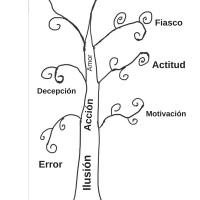 El árbol de la vida 🍃🍂